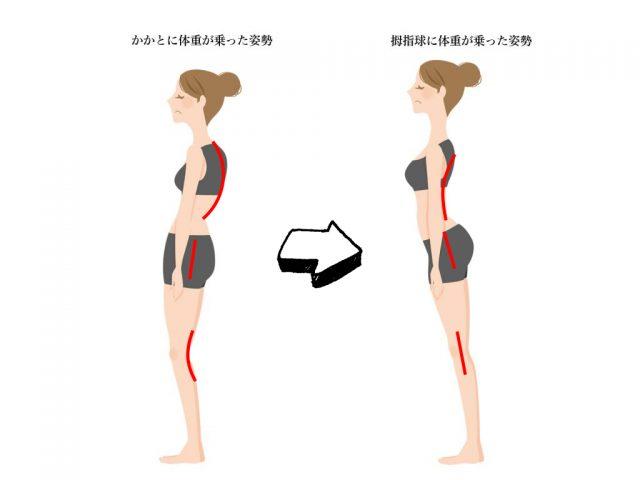 posture